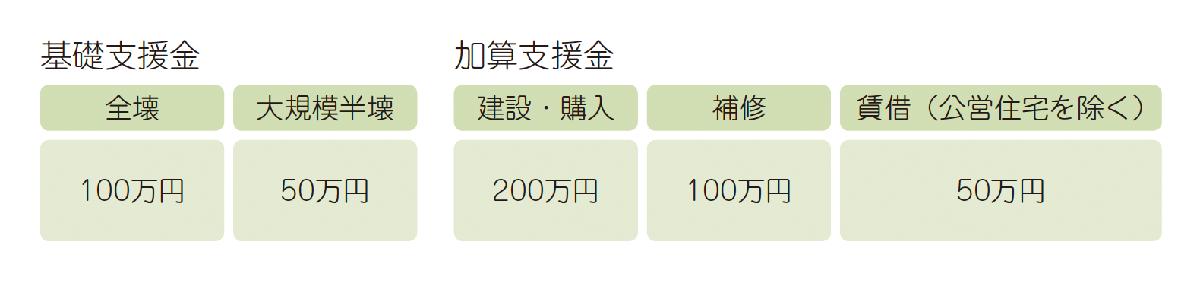 基礎支援金・加算支援金表
